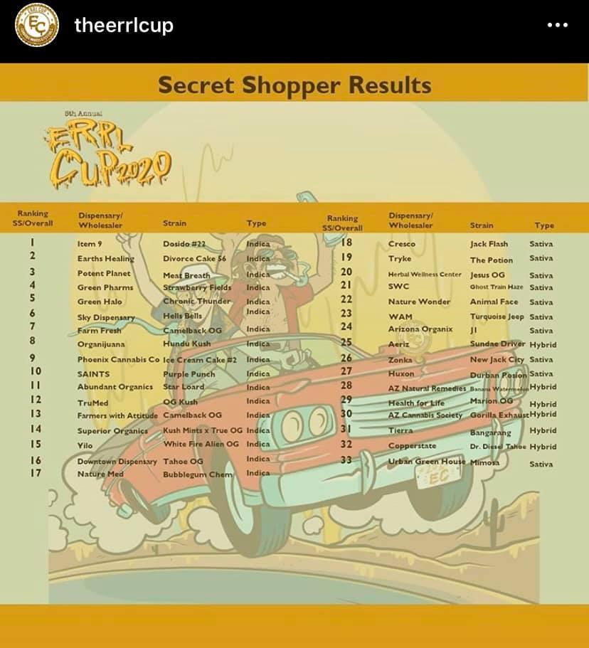 Errl Cup Secret shopper results are in TUCSON SAINTS PURPLE PUNCH